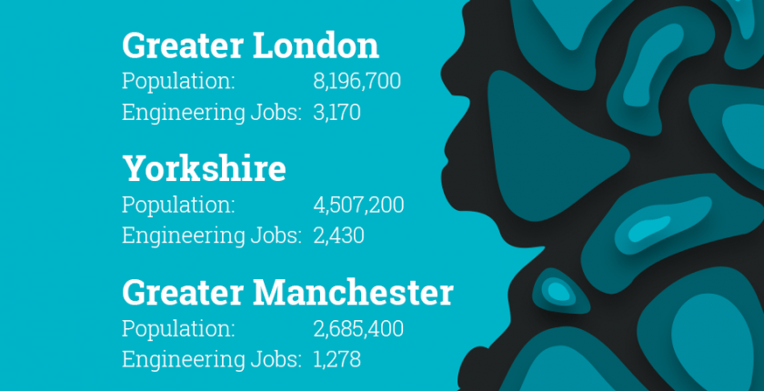 Engineering and Manufacturing Recruitment Agencies in Norwich